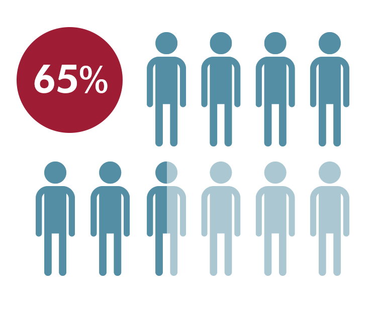 65% dos candidatos a uma vaga de emprego consideram que um processo de  recrutamento deve durar entre uma ou duas semanas apenas! 3faa4b5e65f22